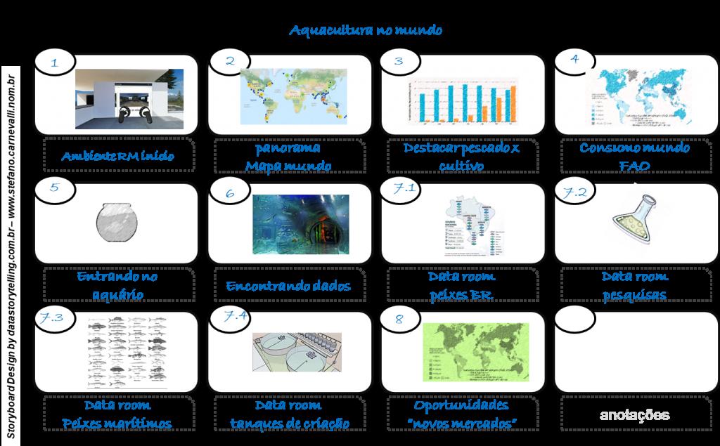 Esboço (storyboard) para estudo de ambiente imersivo com Data Storytelling (por Stéfano Carnevalli)