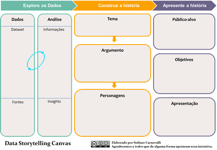 Data Storytelling Canvas