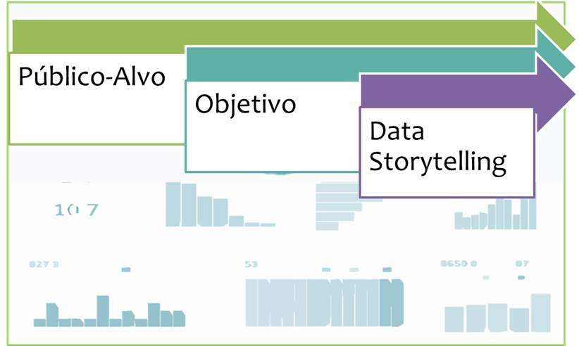 Data Storytelling e o objetivo da empresa