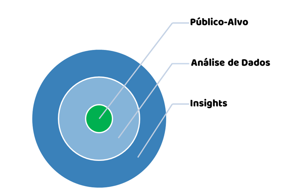 Objetivo ao Insight (adaptado do Data Storytelling Canvas)
