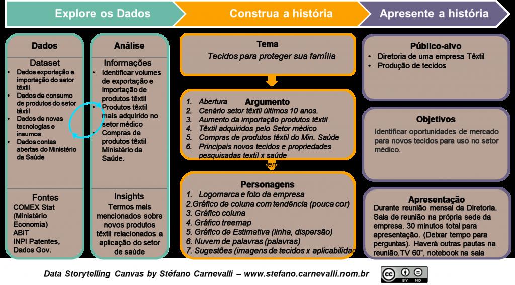 O Data Storytelling Canvas é uma ferramenta ágil para planejamento da apresentação da história de dados.