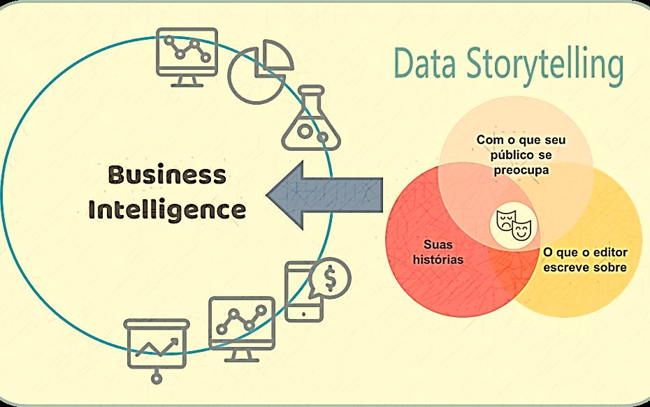 BI Data Storytelling