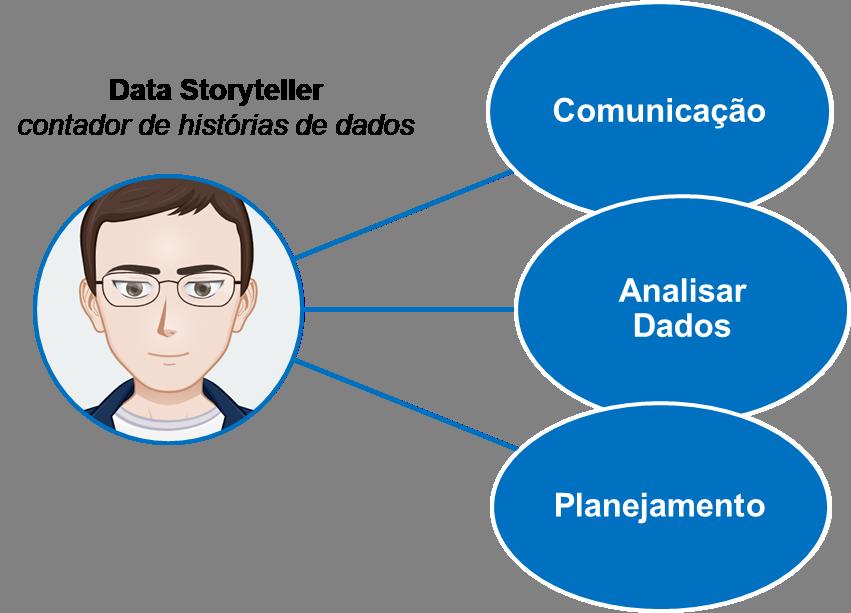 Data Storyteller, contador de história de dados