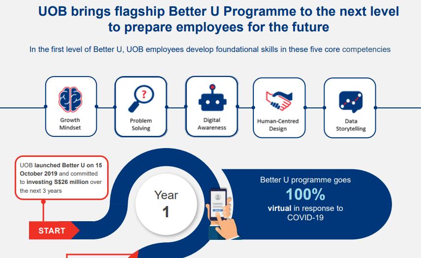 UOB Better U Programme Data Storytelling
