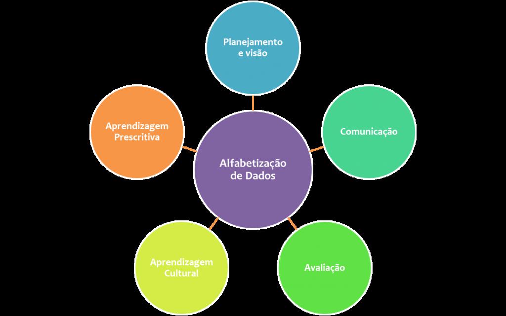 Processo relacionado a Alfabetização de Dados em equipes. (Adaptado de Qlik Sense, 2020)