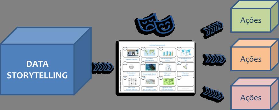 Data Storytelling Ações