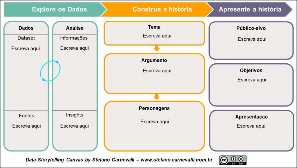 Data Storytelling Canvas