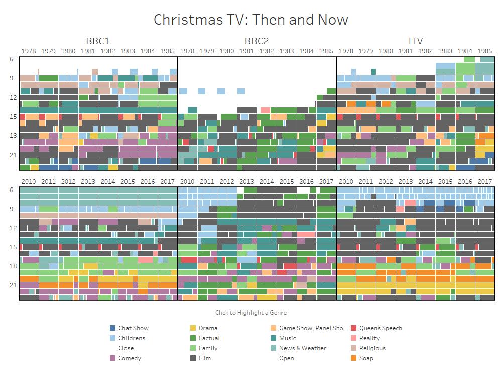 Visualização de Dados de Programas de TV de Natal por Data Beats (ChrisLuv e Rob Radburn)