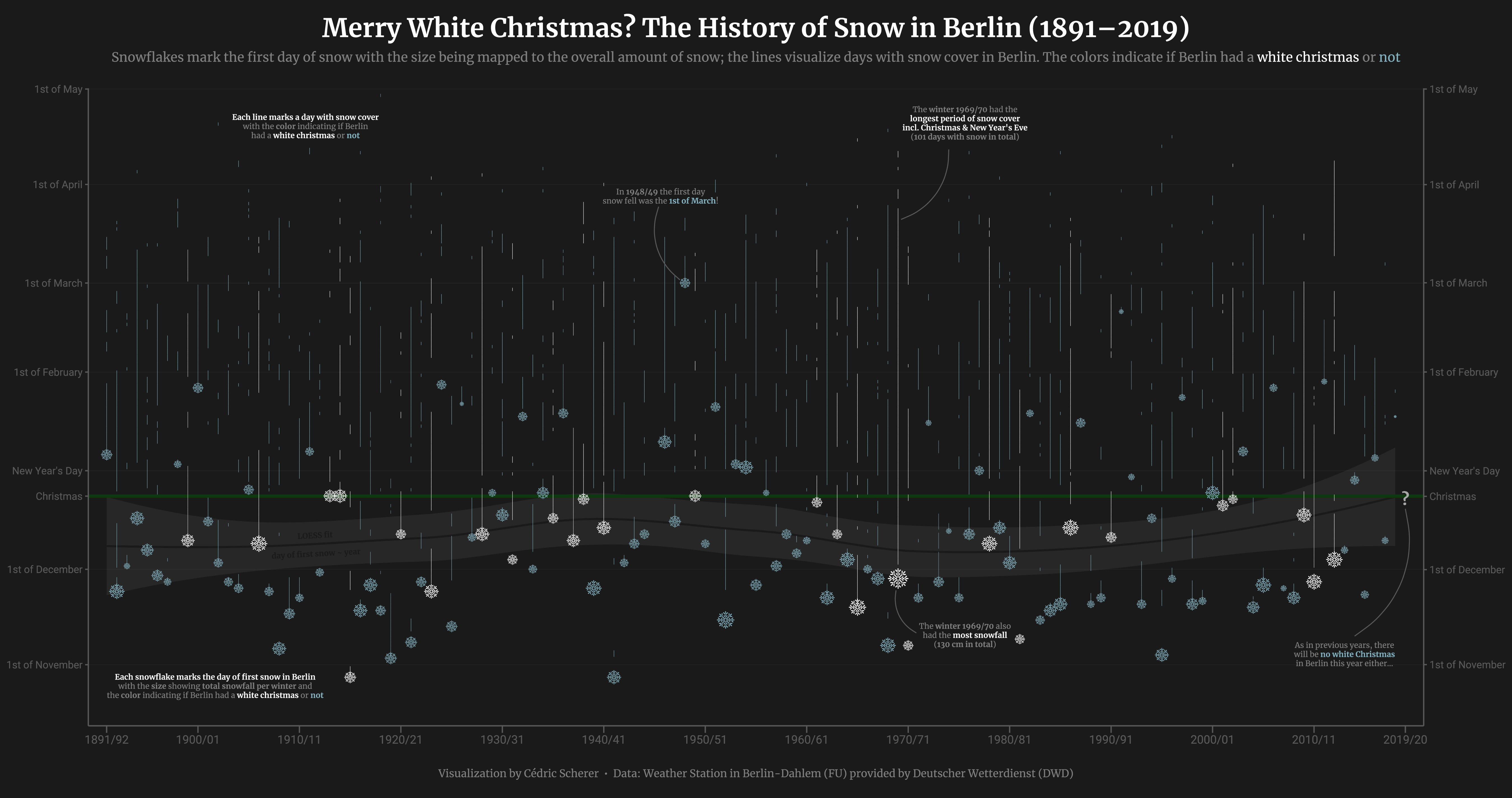 Visualização de Dados de Neve em Berlim por Cédric Scherer