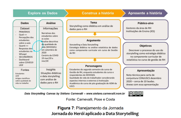 Nota Técnica Data Storytelling Canvas