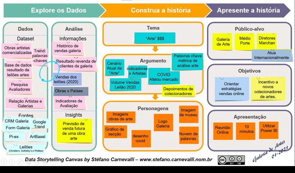 Data Storytelling Canvas destacando o Explore os Dados e Construa  história para o objetivo 2 (Incentivo a novos colecionadores de artes)