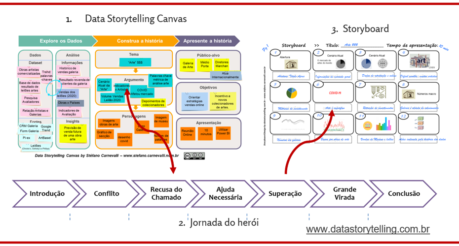 Data Storytelling Galeria Arte