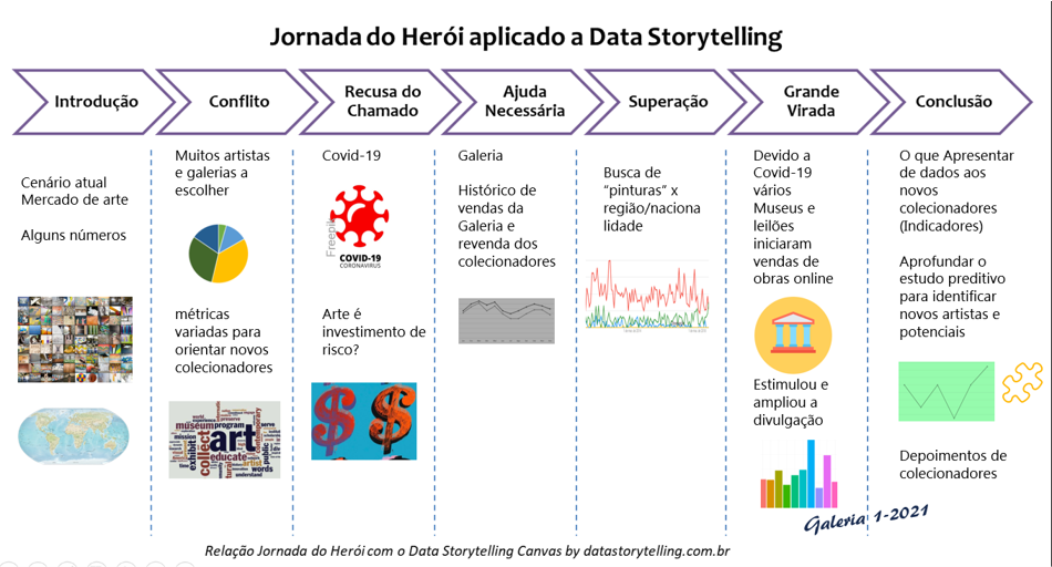 Jornada do Herói adaptada para o Data Storytelling