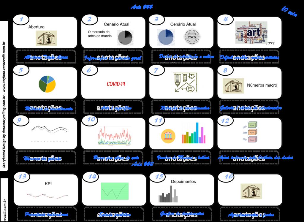 Storyboard utilizado no planejamento do Data Storytelling para rascunho da apresentação