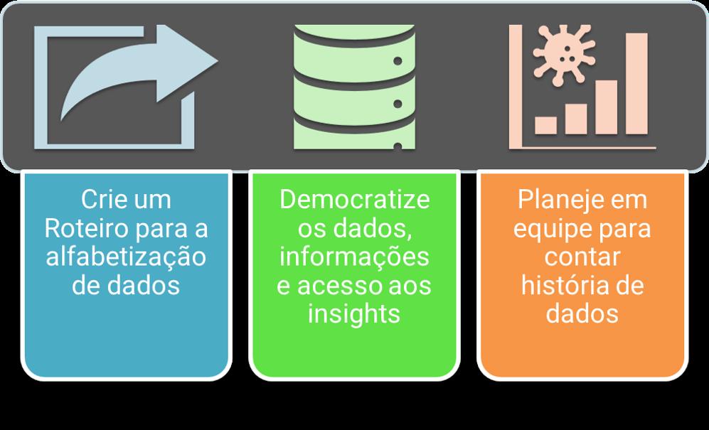 Capacite a sua equipe para uma cultura Data Storytelling